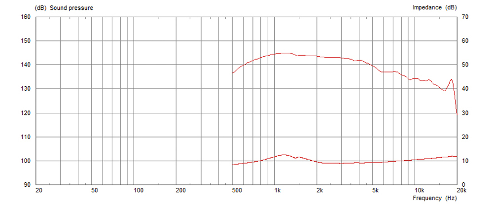 Frequency and Response and Impedance Curves
