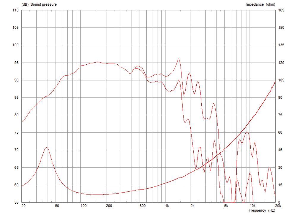 Frequency Response and Impedance Curves
