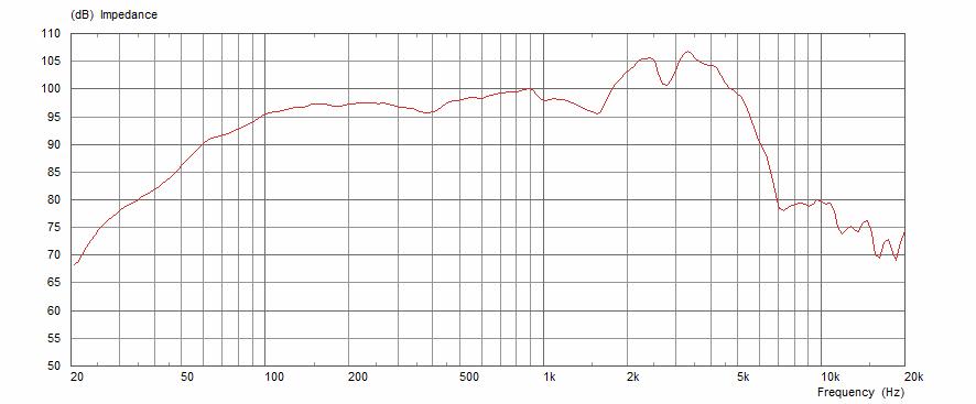 8Ω Frequency Response