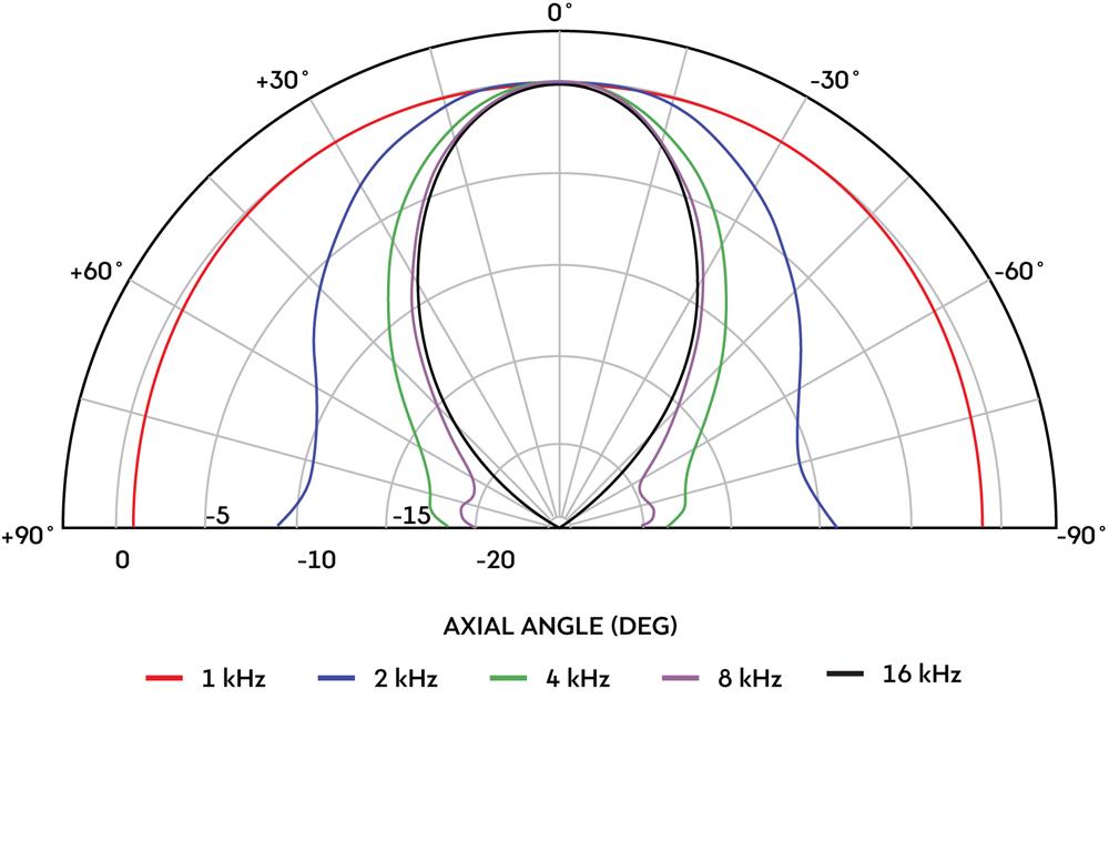 Horizontal Polar and Vertical Contour